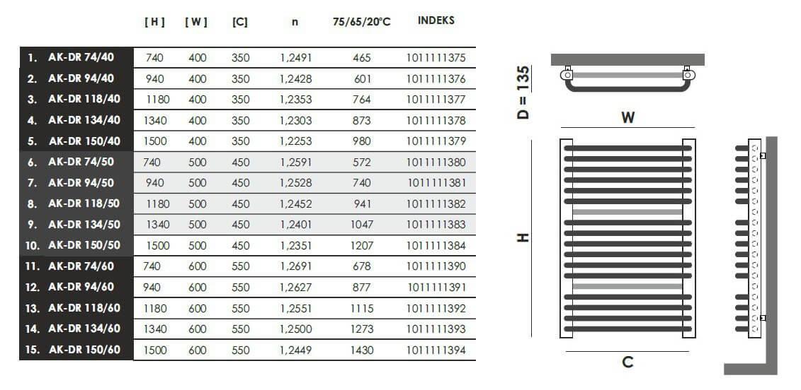 Grzejniki podwójne Gorgiel AK-DR tabela mocy i rozmiarów